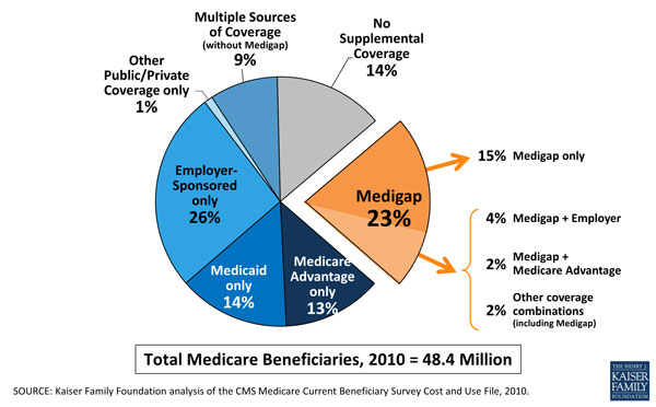 86 percent of Medicare beneficiaries have supplemental coverage.