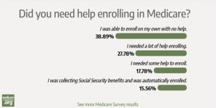 Enrolling in Medicare: a 'Do It Yourself' project? photo