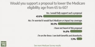 Do our readers like Medicare enough to want it extended to younger Americans? photo