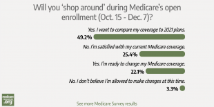 Survey: 70% of our readers are ready to explore their Medicare options photo