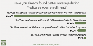 Poll suggests Medicare enrollees are finding better coverage options photo