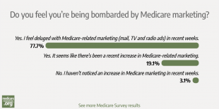 Readers clearly feel the Medicare marketing blitz photo