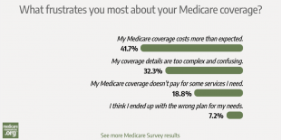 Higher-than-expected costs top list of Medicare frustrations photo