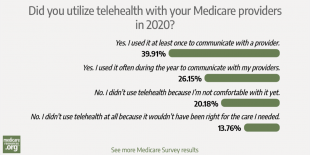 Why 66% of our readers used telehealth in 2020 – and why many didn't photo
