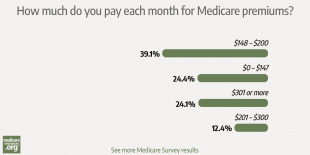 Nearly two-thirds of surveyed readers pay $200 or less per month for Medicare coverage photo