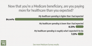 84% of our respondents: healthcare spending is higher than they expected photo