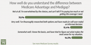 Confused about the difference between Medicare Advantage and Medigap? You're not alone. photo