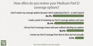 Majority of survey participants don't review their Medicare Part D coverage options annually photo