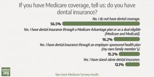 56% of survey respondents don't have dental coverage. Here's why. photo